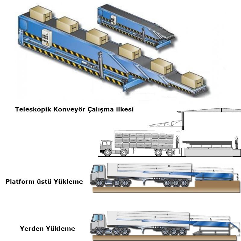 Telescopic Belt Conveyor, Truck loading telescopic belt conveyor, Telescopic Belt Conveyors, Truck loading telescopic belt conveyors